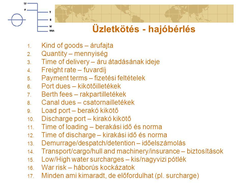 Üzletkötés - hajóbérlés 1. Kind of goods – árufajta 2. Quantity – mennyiség 3. Time of delivery – áru átadásának ideje 4. Freight rate – fuvardíj 5. P