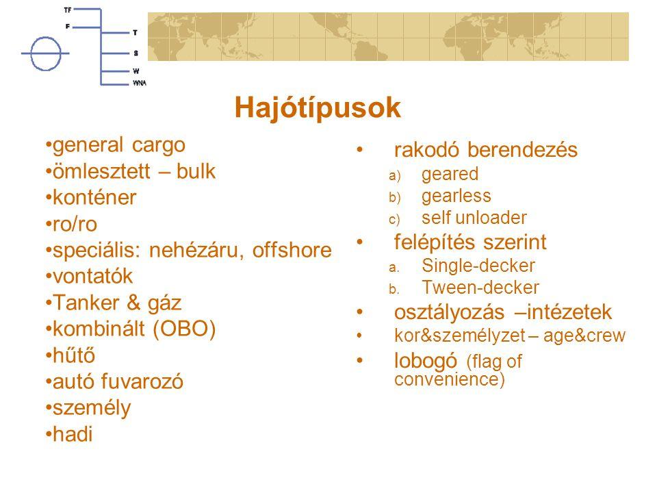 Hajótípusok general cargo ömlesztett – bulk konténer ro/ro speciális: nehézáru, offshore vontatók Tanker & gáz kombinált (OBO) hűtő autó fuvarozó személy hadi rakodó berendezés a) geared b) gearless c) self unloader felépítés szerint a.
