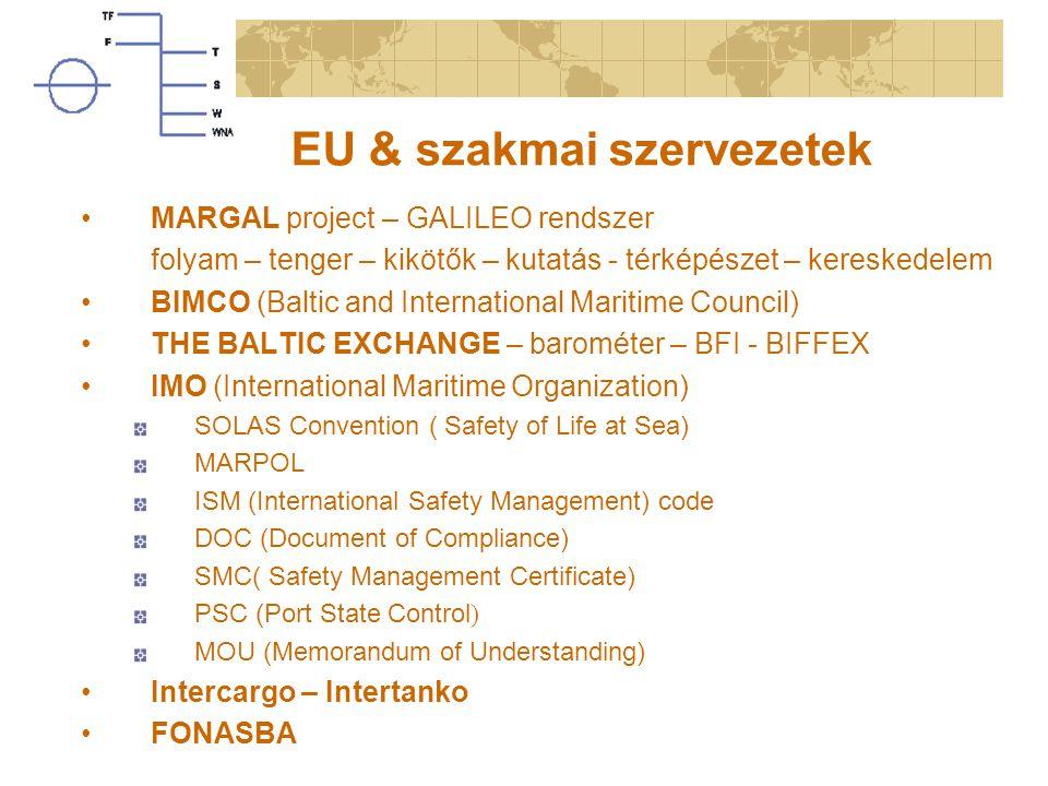EU & szakmai szervezetek MARGAL project – GALILEO rendszer folyam – tenger – kikötők – kutatás - térképészet – kereskedelem BIMCO (Baltic and International Maritime Council) THE BALTIC EXCHANGE – barométer – BFI - BIFFEX IMO (International Maritime Organization) SOLAS Convention ( Safety of Life at Sea) MARPOL ISM (International Safety Management) code DOC (Document of Compliance) SMC( Safety Management Certificate) PSC (Port State Control ) MOU (Memorandum of Understanding) Intercargo – Intertanko FONASBA
