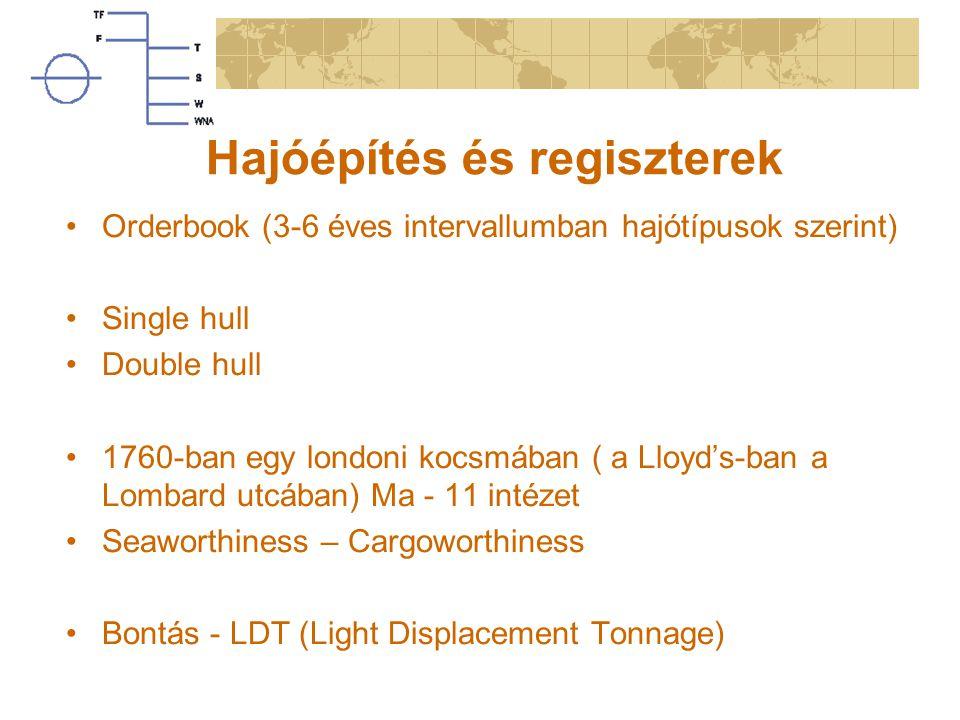Hajóépítés és regiszterek Orderbook (3-6 éves intervallumban hajótípusok szerint) Single hull Double hull 1760-ban egy londoni kocsmában ( a Lloyd's-ban a Lombard utcában) Ma - 11 intézet Seaworthiness – Cargoworthiness Bontás - LDT (Light Displacement Tonnage)