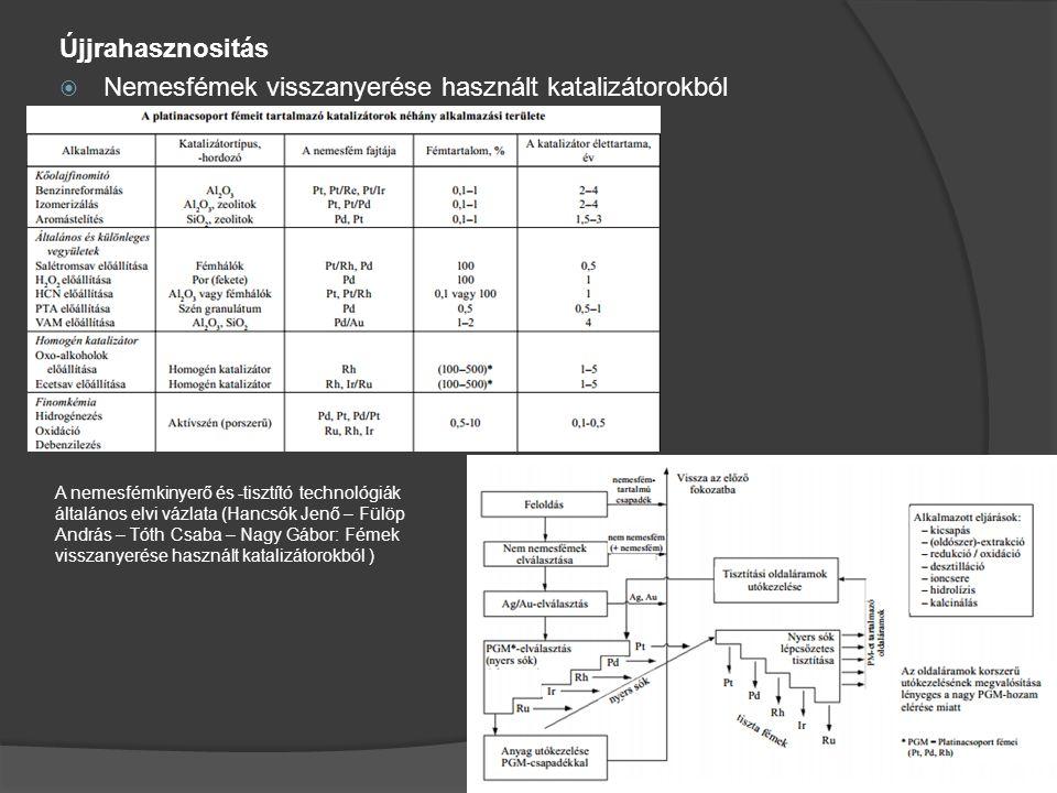Újjrahasznositás  Nemesfémek visszanyerése használt katalizátorokból A nemesfémkinyerő és -tisztító technológiák általános elvi vázlata (Hancsók Jenő