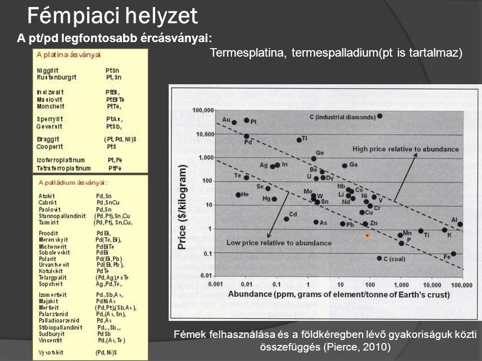 Fémpiaci helyzet Fémek felhasználása és a földkéregben lévő gyakoriságuk közti összefüggés (Pierce, 2010) A pt/pd legfontosabb ércásványai: Termesplat