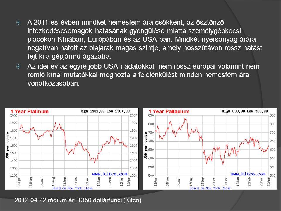  A 2011-es évben mindkét nemesfém ára csökkent, az ösztönző intézkedéscsomagok hatásának gyengülése miatta személygépkocsi piacokon Kínában, Európába