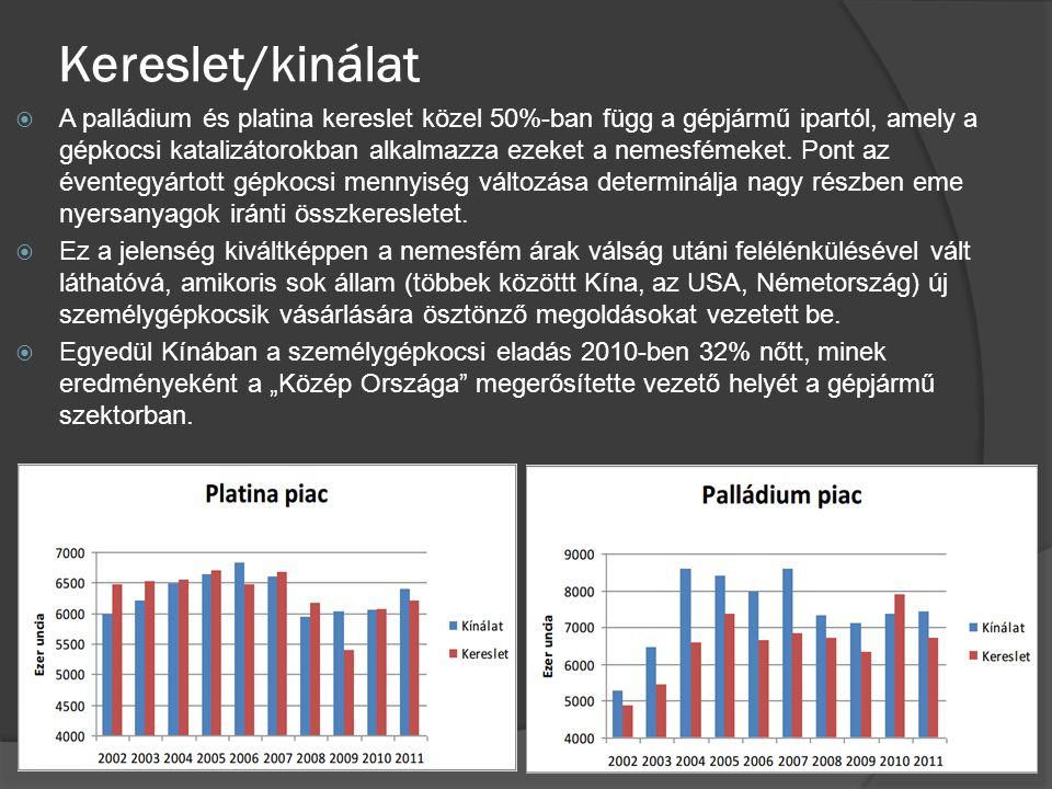 Kereslet/kinálat  A palládium és platina kereslet közel 50%-ban függ a gépjármű ipartól, amely a gépkocsi katalizátorokban alkalmazza ezeket a nemesf