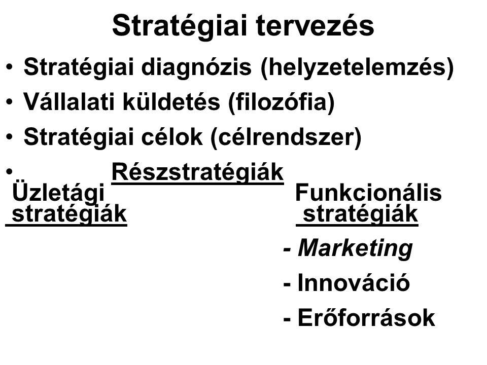 Stratégiai tervezés Stratégiai diagnózis (helyzetelemzés) Vállalati küldetés (filozófia) Stratégiai célok (célrendszer) Részstratégiák Üzletági Funkcionális stratégiák stratégiák - Marketing - Innováció - Erőforrások