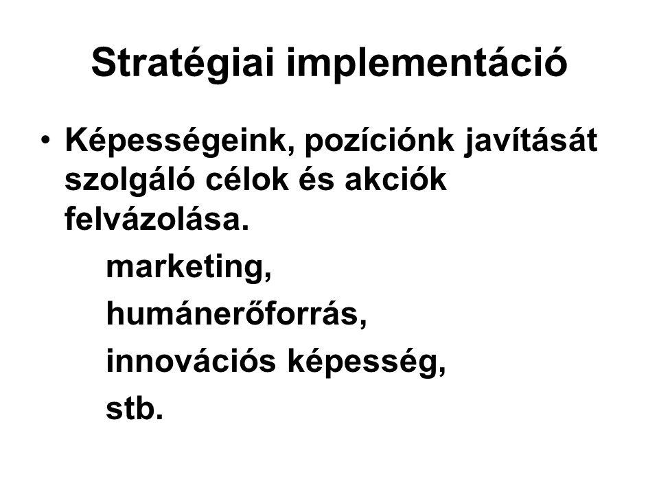 Stratégiai implementáció Képességeink, pozíciónk javítását szolgáló célok és akciók felvázolása.