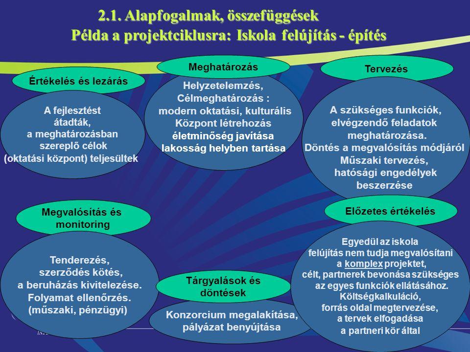 10 2.1. Alapfogalmak, összefüggések Megvalósítás és monitoring Értékelés és lezárás Tervezés Példa a projektciklusra: Iskola felújítás - építés Helyze