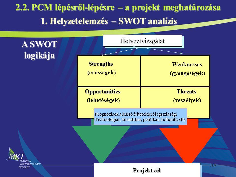 15 1. Helyzetelemzés – SWOT analízis Projekt cél Strengths (erősségek) Weaknesses (gyengeségek) Opportunities (lehetőségek)Threats (veszélyek) A SWOT