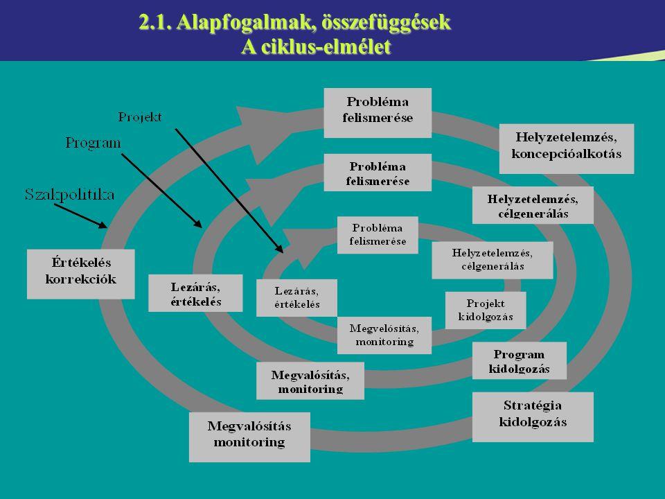5 Integrált megközelítés (szakpolitika, program, projekt) 2.1.