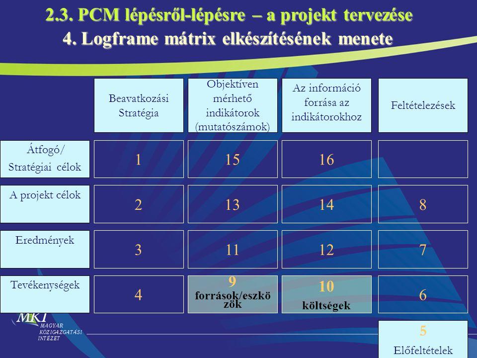 42 Átfogó/ Stratégiai célok A projekt célok Eredmények Tevékenységek Beavatkozási Stratégia 1 2 3 4 Objektíven mérhető indikátorok (mutatószámok) 15 1