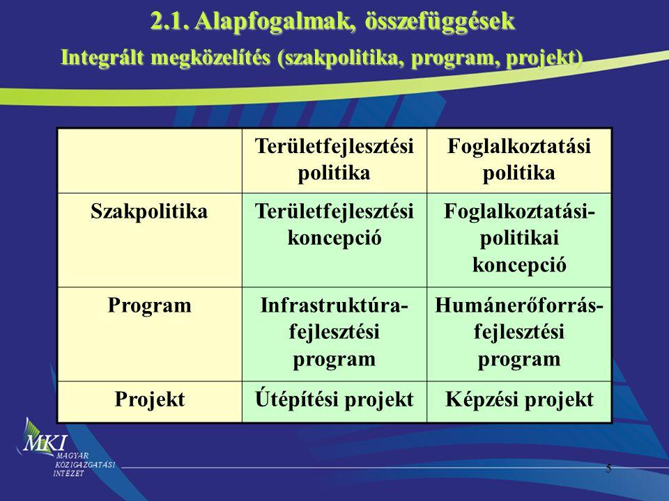 5 Integrált megközelítés (szakpolitika, program, projekt) 2.1. Alapfogalmak, összefüggések Területfejlesztési politika Foglalkoztatási politika Szakpo