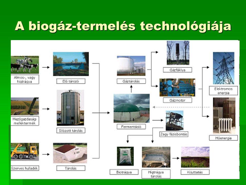18 A biogáz-termelés technológiája