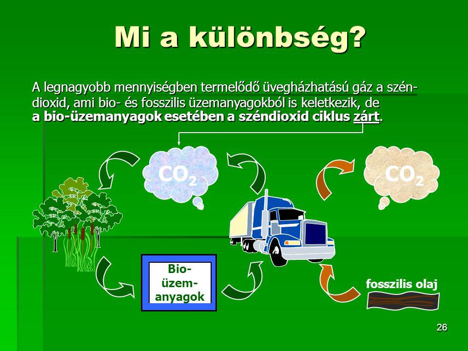 26 Mi a különbség? A legnagyobb mennyiségben termelődő üvegházhatású gáz a szén- dioxid, ami bio- és fosszilis üzemanyagokból is keletkezik, de Bio- ü