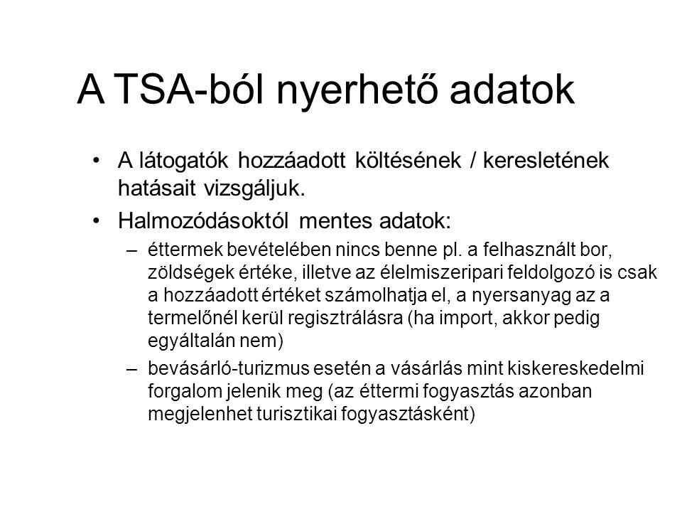 A TSA-ból nyerhető adatok egy ország esetében A turizmus GDP-hez való hozzájárulása A turizmus fizetési mérlegben betöltött szerepe A turizmus által teremtett munkahelyek száma A turisztikai befektetések nagysága A turizmus által generált adóbevételek nagysága A turisztikai fogyasztás volumene A turizmus munkaerő helyzete