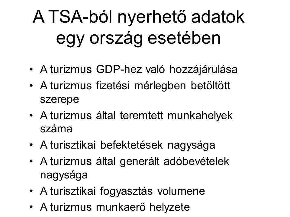 A TSA-ból nyerhető adatok egy ország esetében A turizmus GDP-hez való hozzájárulása A turizmus fizetési mérlegben betöltött szerepe A turizmus által t