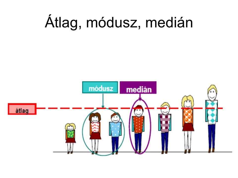 A középértékek értelmezése A szimmetrikus görbe (Gaus-görbe, harang-görbe) esetén a 3 középérték valószínűleg egybeesik.