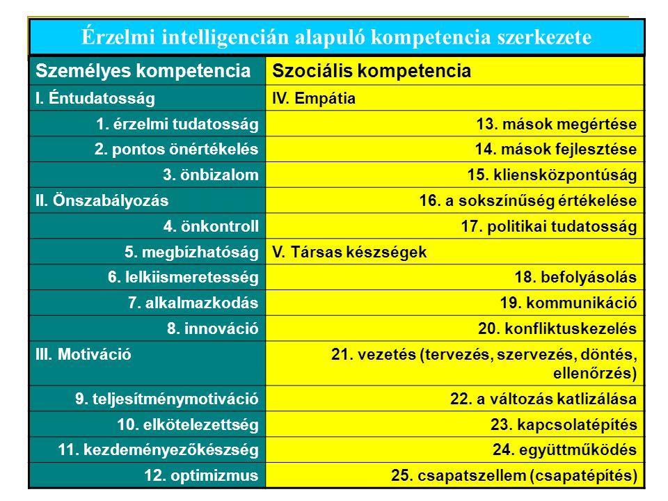 14 Személyes kompetenciaSzociális kompetencia I. ÉntudatosságIV. Empátia 1. érzelmi tudatosság13. mások megértése 2. pontos önértékelés14. mások fejle