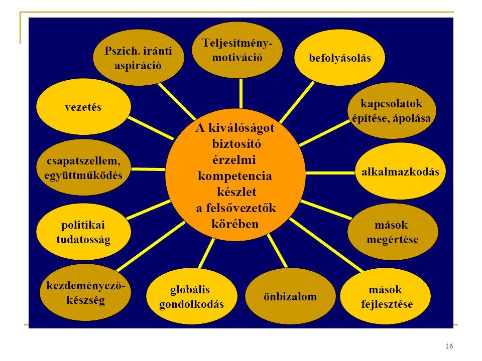16 A kiválóságot biztosító érzelmi kompetencia készlet a felsővezetők körében Teljesítmény- motiváció befolyásolás kapcsolatok építése, ápolása alkalm