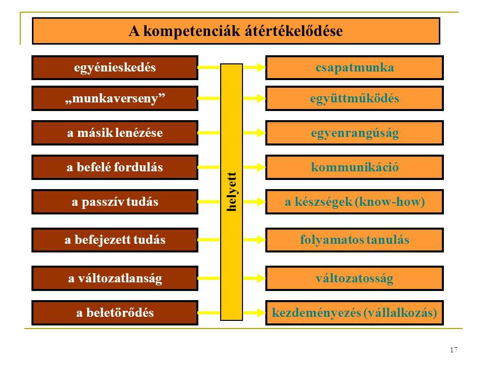 """17 egyénieskedéscsapatmunka """"munkaverseny""""együttműködés a másik lenézéseegyenrangúság a befelé forduláskommunikáció a passzív tudása készségek (know-h"""