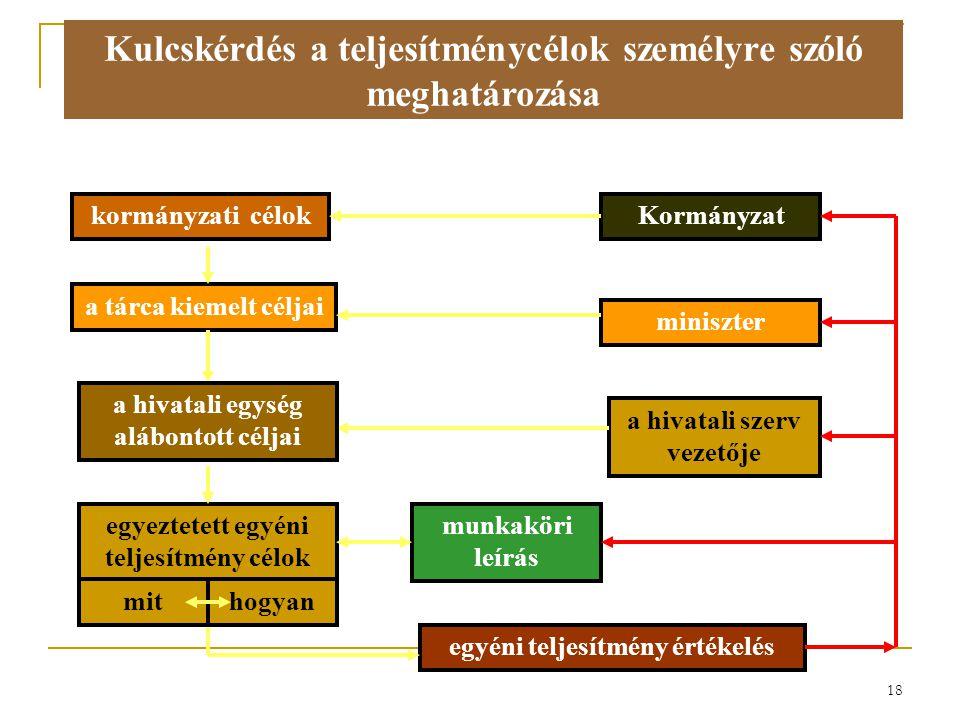 18 Kulcskérdés a teljesítménycélok személyre szóló meghatározása kormányzati célokKormányzat miniszter a tárca kiemelt céljai a hivatali szerv vezetőj
