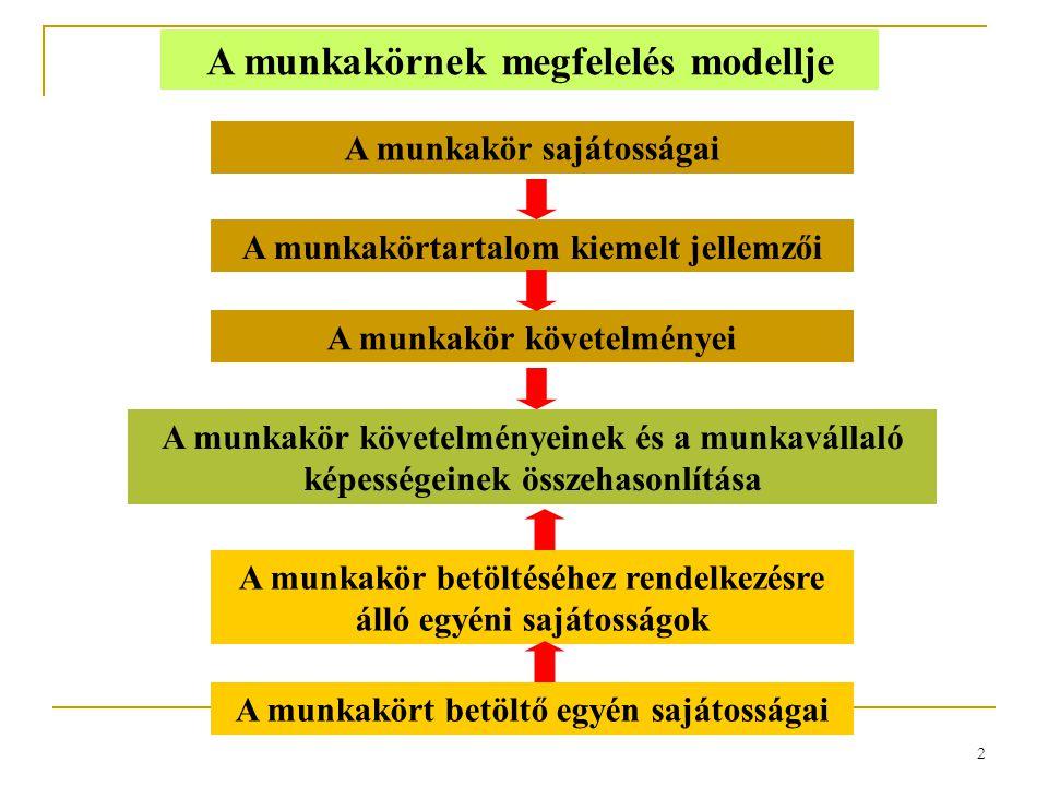 2 A munkakörnek megfelelés modellje A munkakört betöltő egyén sajátosságai A munkakör betöltéséhez rendelkezésre álló egyéni sajátosságok A munkakör k