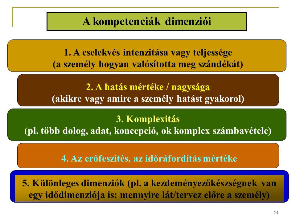 24 A kompetenciák dimenziói 1. A cselekvés intenzitása vagy teljessége (a személy hogyan valósította meg szándékát) 2. A hatás mértéke / nagysága (aki