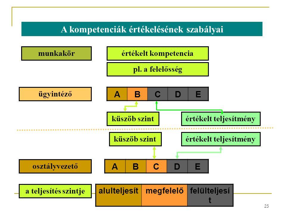 25 A kompetenciák értékelésének szabályai munkakör ügyintéző osztályvezető értékelt kompetencia pl. a felelősség ABCDE ABCDE küszöb szintértékelt telj
