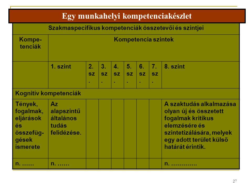 27 Szakmaspecifikus kompetenciák összetevői és szintjei Kompe- tenciák Kompetencia szintek 1. szint2. sz. 3. sz. 4. sz. 5. sz. 6. sz. 7. sz. 8. szint