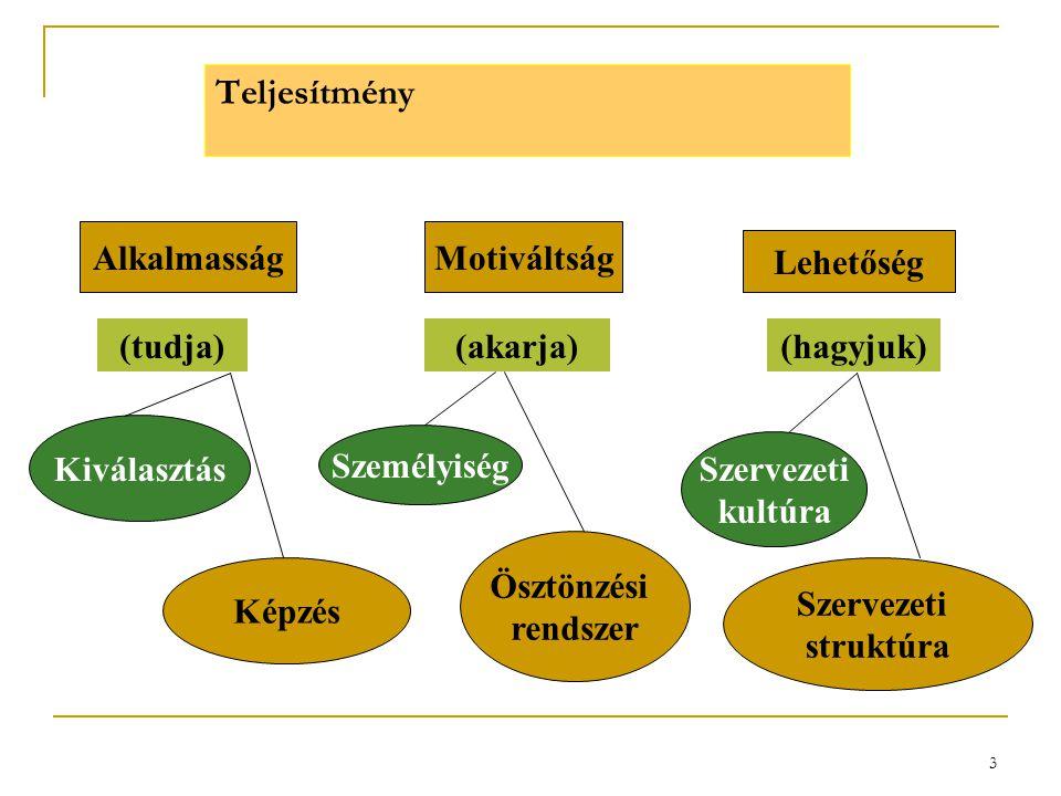 3 Teljesítmény AlkalmasságMotiváltság Lehetőség (akarja)(hagyjuk) Kiválasztás Képzés (tudja) Személyiség Ösztönzési rendszer Szervezeti kultúra Szerve