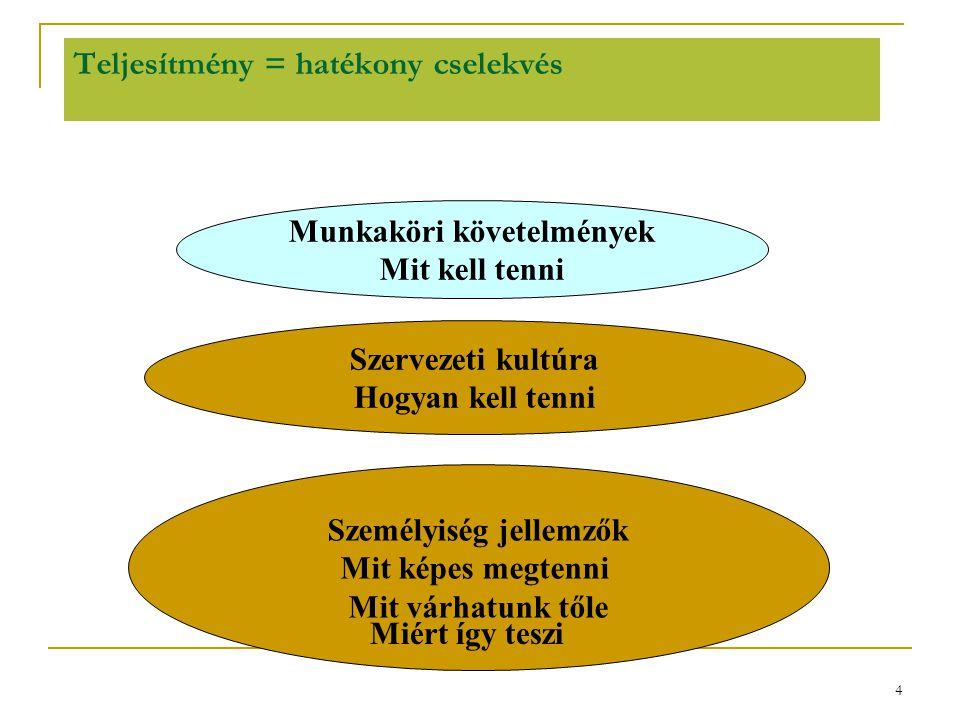 4 Teljesítmény = hatékony cselekvés Munkaköri követelmények Mit kell tenni Szervezeti kultúra Hogyan kell tenni Személyiség jellemzők Mit képes megten