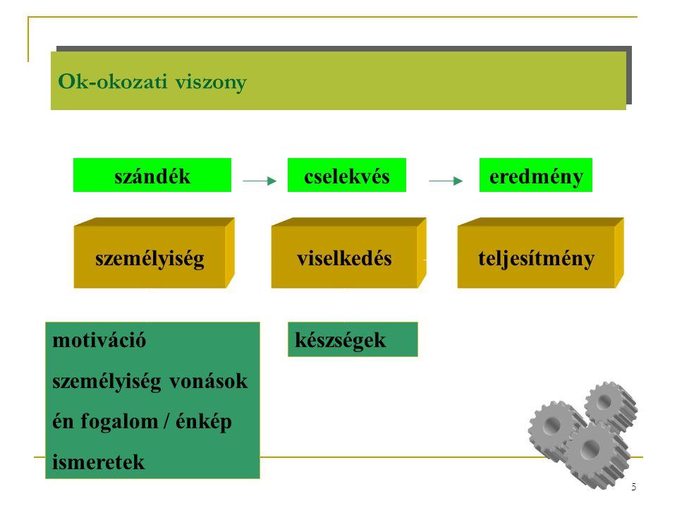 5 Ok-okozati viszony személyiségviselkedésteljesítmény szándékcselekvéseredmény motiváció személyiség vonások én fogalom / énkép ismeretek készségek