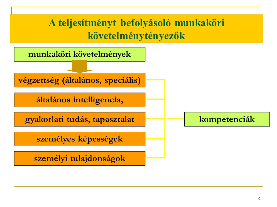 6 A teljesítményt befolyásoló munkaköri követelménytényezők végzettség (általános, speciális) általános intelligencia, személyes képességek személyi t