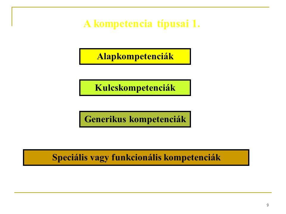 9 A kompetencia típusai 1. Generikus kompetenciák Speciális vagy funkcionális kompetenciák Kulcskompetenciák Alapkompetenciák