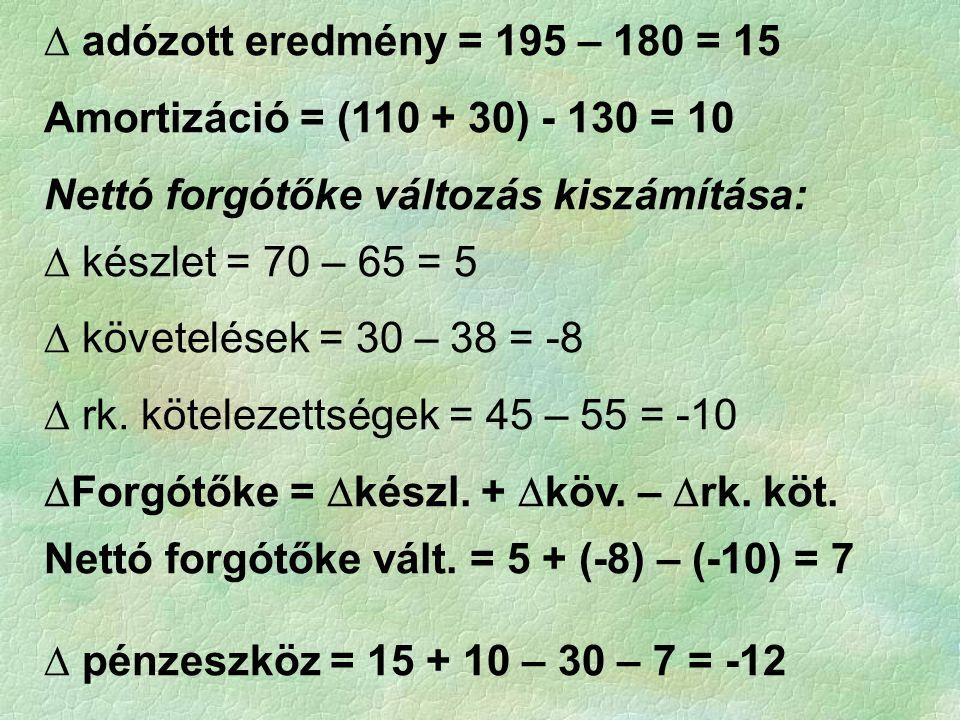 ∆ adózott eredmény = 195 – 180 = 15 Amortizáció = (110 + 30) - 130 = 10 Nettó forgótőke változás kiszámítása: ∆ készlet = 70 – 65 = 5 ∆ követelések =