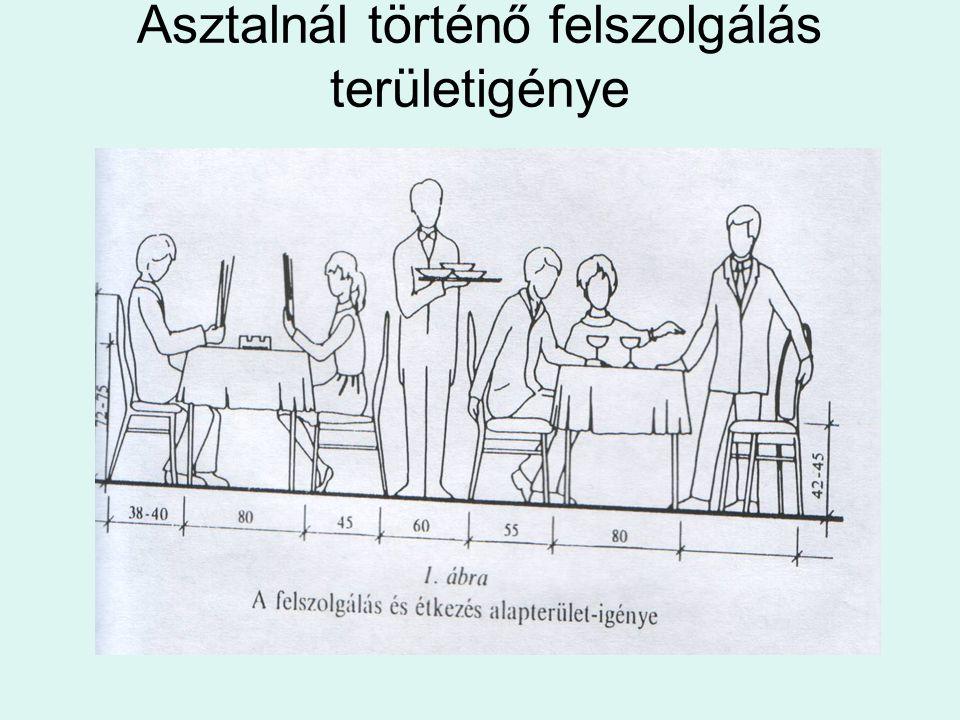 Asztalnál történő felszolgálás területigénye