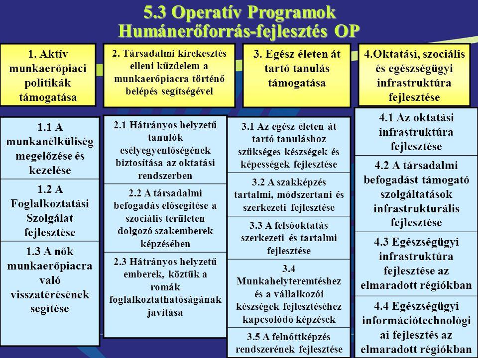 10 Humánerőforrás-fejlesztés OP 5.3 Operatív Programok 1.1 A munkanélküliség megelőzése és kezelése 1.2 A Foglalkoztatási Szolgálat fejlesztése 1.3 A nők munkaerőpiacra való visszatérésének segítése 2.1 Hátrányos helyzetű tanulók esélyegyenlőségének biztosítása az oktatási rendszerben 2.2 A társadalmi befogadás elősegítése a szociális területen dolgozó szakemberek képzésében 2.3 Hátrányos helyzetű emberek, köztük a romák foglalkoztathatóságának javítása 3.1 Az egész életen át tartó tanuláshoz szükséges készségek és képességek fejlesztése 3.2 A szakképzés tartalmi, módszertani és szerkezeti fejlesztése 3.3 A felsőoktatás szerkezeti és tartalmi fejlesztése 3.4 Munkahelyteremtéshez és a vállalkozói készségek fejlesztéséhez kapcsolódó képzések 3.5 A felnőttképzés rendszerének fejlesztése 1.