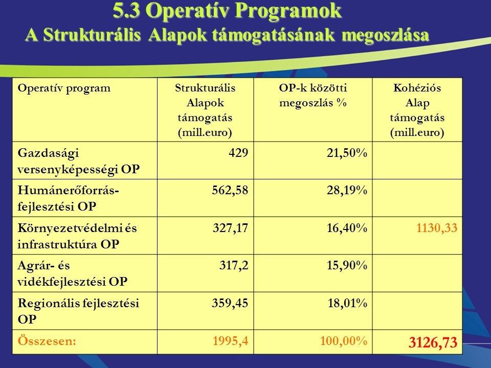 8 5.3 Operatív Programok A Strukturális Alapok támogatásának megoszlása Operatív programStrukturális Alapok támogatás (mill.euro) OP-k közötti megoszlás % Kohéziós Alap támogatás (mill.euro) Gazdasági versenyképességi OP 42921,50% Humánerőforrás- fejlesztési OP 562,5828,19% Környezetvédelmi és infrastruktúra OP 327,1716,40%1130,33 Agrár- és vidékfejlesztési OP 317,215,90% Regionális fejlesztési OP 359,4518,01% Összesen:1995,4100,00% 3126,73