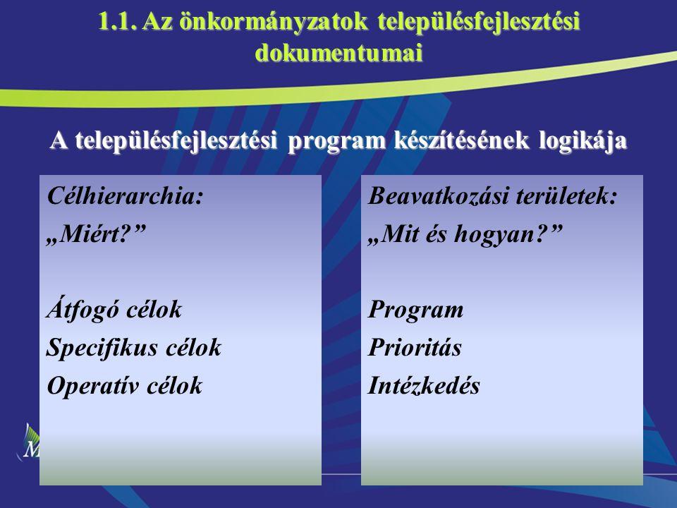 """12 A településfejlesztési program készítésének logikája Célhierarchia: """"Miért Átfogó célok Specifikus célok Operatív célok Beavatkozási területek: """"Mit és hogyan Program Prioritás Intézkedés 1.1."""