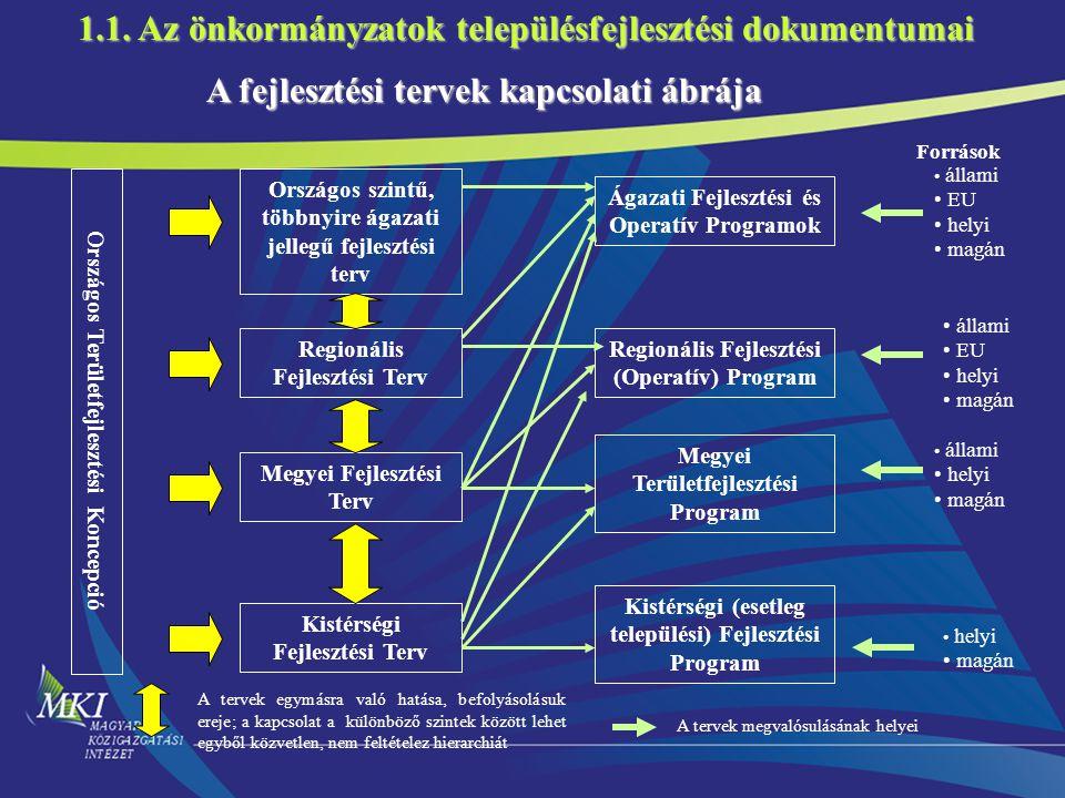Országos szintű, többnyire ágazati jellegű fejlesztési terv Regionális Fejlesztési Terv Megyei Fejlesztési Terv Kistérségi Fejlesztési Terv Országos Területfejlesztési Koncepció Regionális Fejlesztési (Operatív) Program Megyei Területfejlesztési Program Ágazati Fejlesztési és Operatív Programok A fejlesztési tervek kapcsolati ábrája Források állami EU helyi magán állami EU helyi magán állami helyi magán Kistérségi (esetleg települési) Fejlesztési Program helyi magán A tervek egymásra való hatása, befolyásolásuk ereje; a kapcsolat a különböző szintek között lehet egyből közvetlen, nem feltételez hierarchiát A tervek megvalósulásának helyei 1.1.