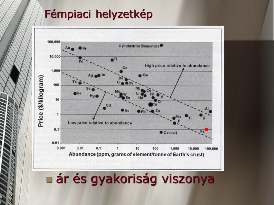 Fémpiaci helyzetkép ár és gyakoriság viszonya ár és gyakoriság viszonya