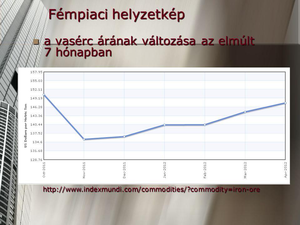Fémpiaci helyzetkép a vasérc árának változása az elmúlt 7 hónapban a vasérc árának változása az elmúlt 7 hónapban http://www.indexmundi.com/commodities/?commodity=iron-ore