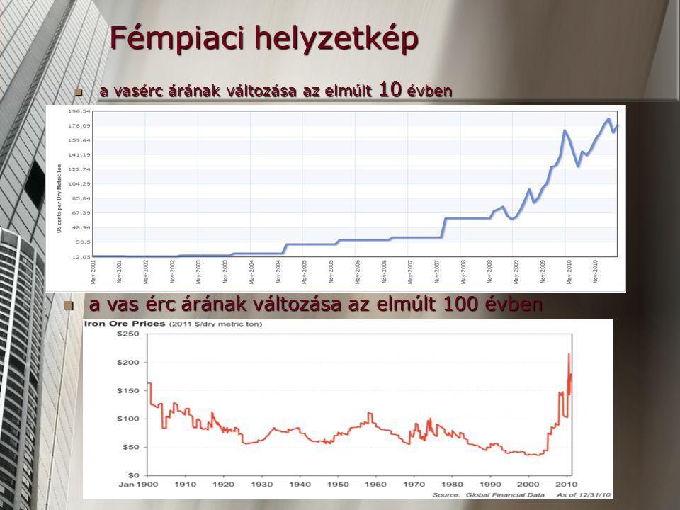 Fémpiaci helyzetkép a vasérc árának változása az elmúlt 10 évben a vasérc árának változása az elmúlt 10 évben a vas érc árának változása az elmúlt 100 évben a vas érc árának változása az elmúlt 100 évben
