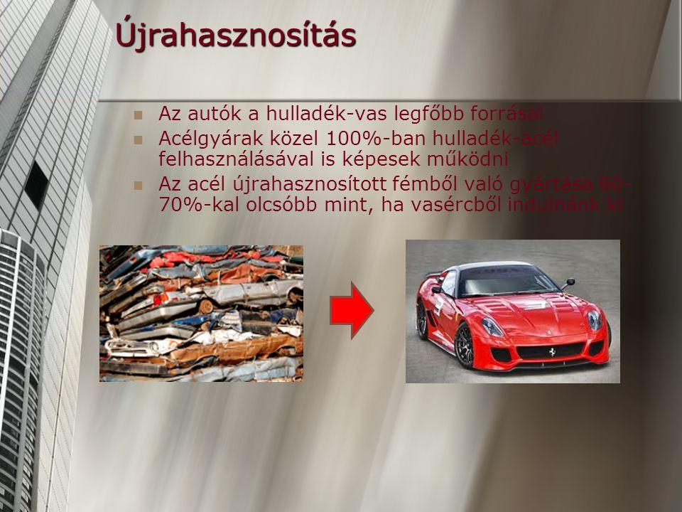 Újrahasznosítás Az autók a hulladék-vas legfőbb forrásai Acélgyárak közel 100%-ban hulladék-acél felhasználásával is képesek működni Az acél újrahasznosított fémből való gyártása 60- 70%-kal olcsóbb mint, ha vasércből indulnánk ki