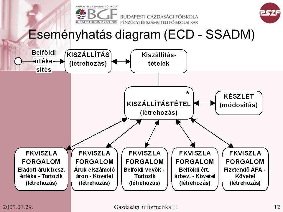 12Gazdasági informatika II.2007.01.29. Eseményhatás diagram (ECD - SSADM)