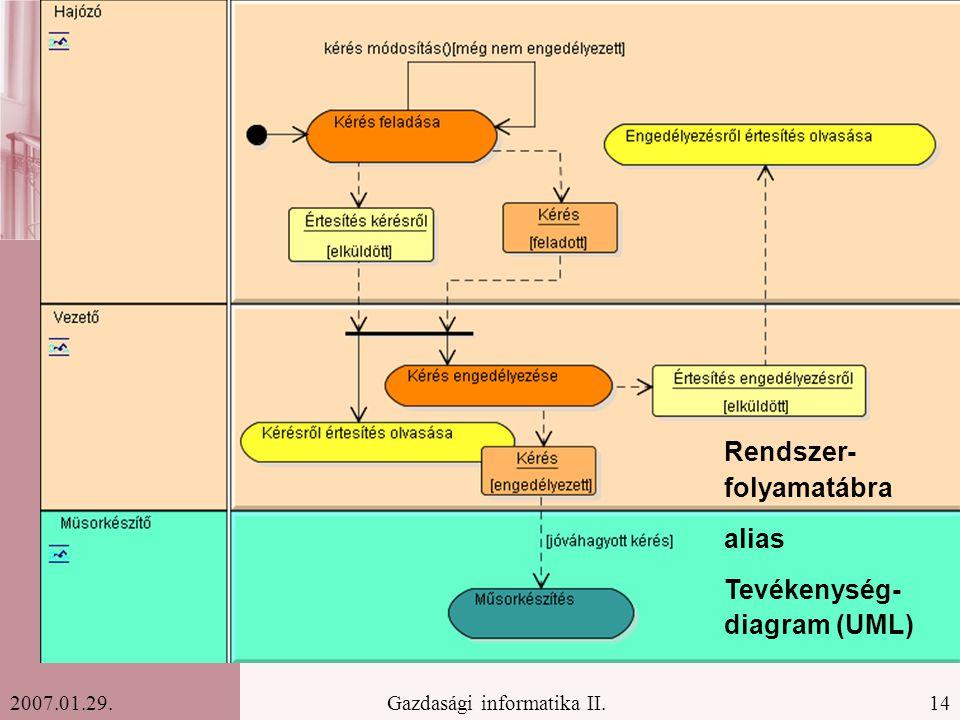 14Gazdasági informatika II.2007.01.29. Rendszer- folyamatábra alias Tevékenység- diagram (UML)