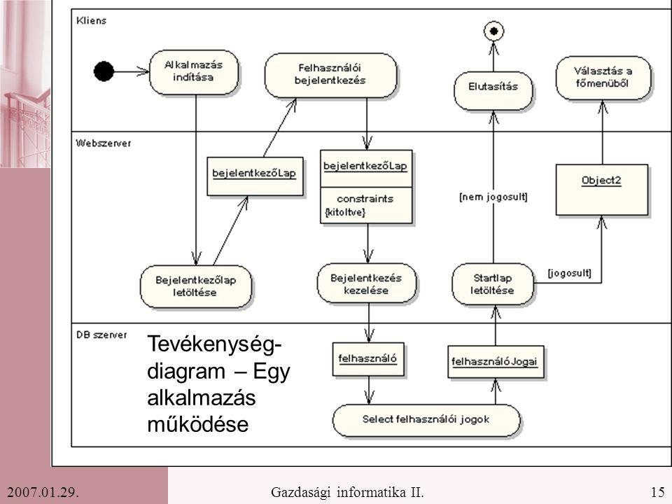 15Gazdasági informatika II.2007.01.29. Tevékenység- diagram – Egy alkalmazás működése