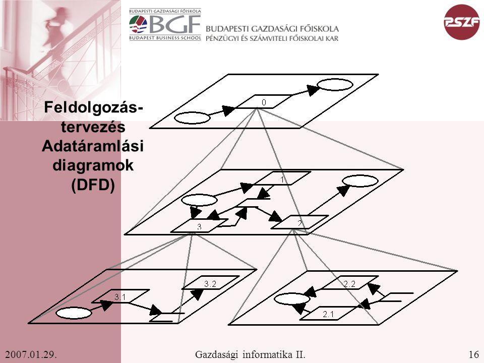 16Gazdasági informatika II.2007.01.29. Feldolgozás- tervezés Adatáramlási diagramok (DFD)