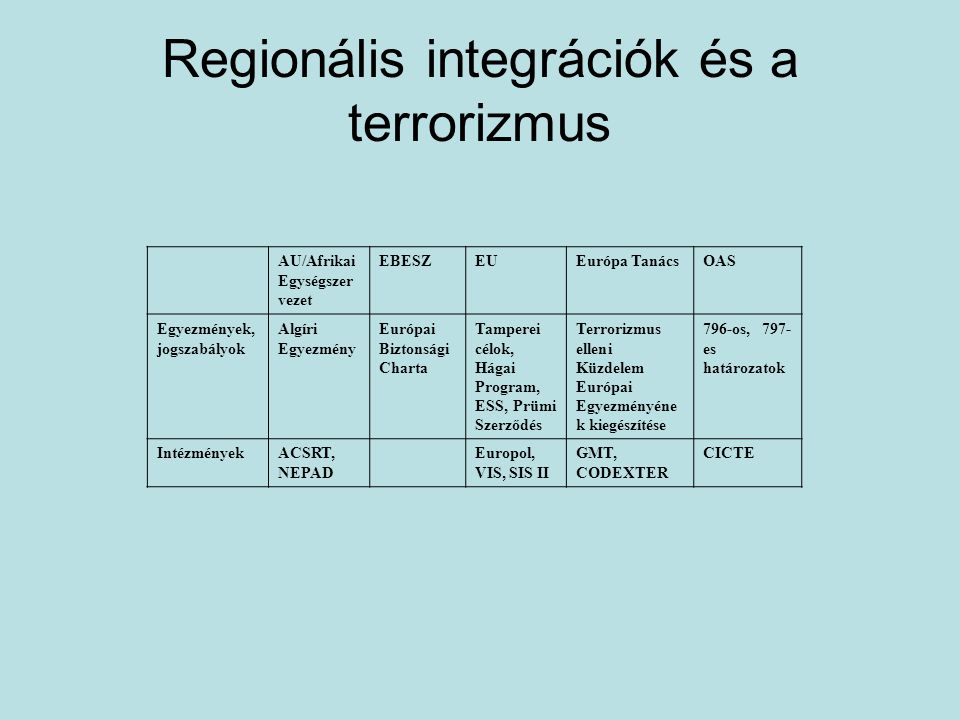 Regionális integrációk és a szervezett bűnözés OASEUAUAPEC Fogalmi megközelítésUN Convention against Transnational organized crime HLG definíciója, a Bizottság és az Europol által létrehozott definíció, 2008-as kerethatározat UN Convention against Transnational organized crime Egyezmények, intézkedések, stratégiák Ixtapa Action Plan, Small Arms Convention,Anti -Drug Strategy on the Hemisphere Tamperei célok, European Security Strategy, Prümi Szerződés, 2008- as kerethatározat Ouagadougou-i Cselekvési Terv, regionális Gazdasági Közösségek Tervei, Revised AU Plan of Action Konferenciák, Cybersecurity Strategy Szervezett bűnözés elleni intézmények CICAD, High-Level Working Group Trevi III.