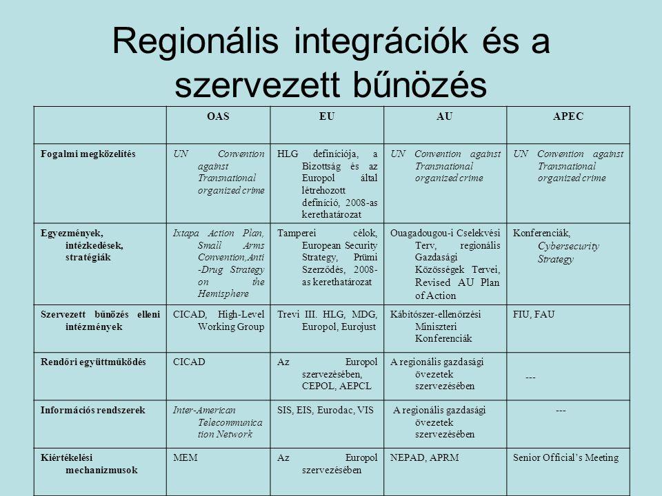 Regionális integrációk és a szervezett bűnözés OASEUAUAPEC Fogalmi megközelítésUN Convention against Transnational organized crime HLG definíciója, a