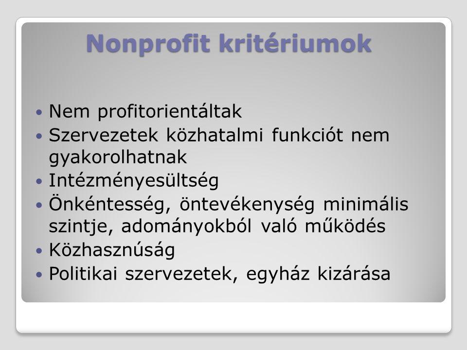 Nonprofit kritériumok Nem profitorientáltak Szervezetek közhatalmi funkciót nem gyakorolhatnak Intézményesültség Önkéntesség, öntevékenység minimális
